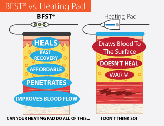 BFST® Devices Are Not Heating Pads